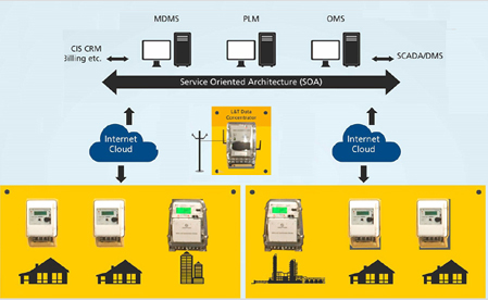 Global Advanced Metering Architecture (AMA) Market 2020 Industry Outlook –  Landis+Gyr, Itron, Honeywell Elster, Xylem Inc – Owned